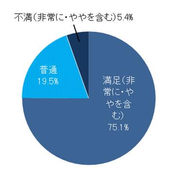 子供の入学した学校に満足している保護者の割合(n=1,000)