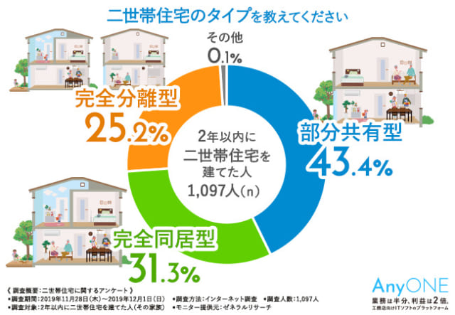 2年以内に二世帯住宅を建てた方はどのようなタイプが多いのでしょうか