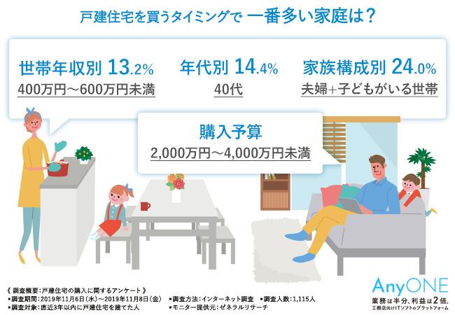 世帯年収別、年代別、家族構成別で住宅購入予算に違いは