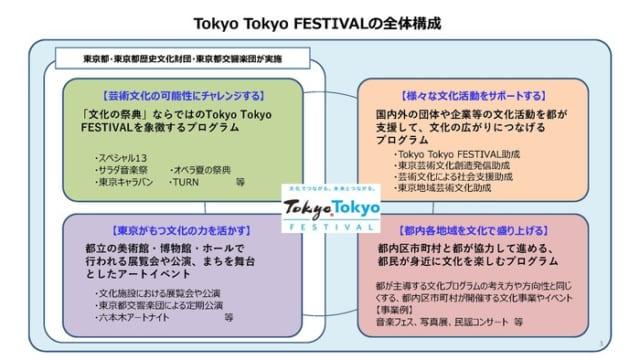 Tokyo Tokyo FESTIVAL(TTF)