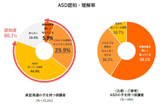ASDの認知・理解