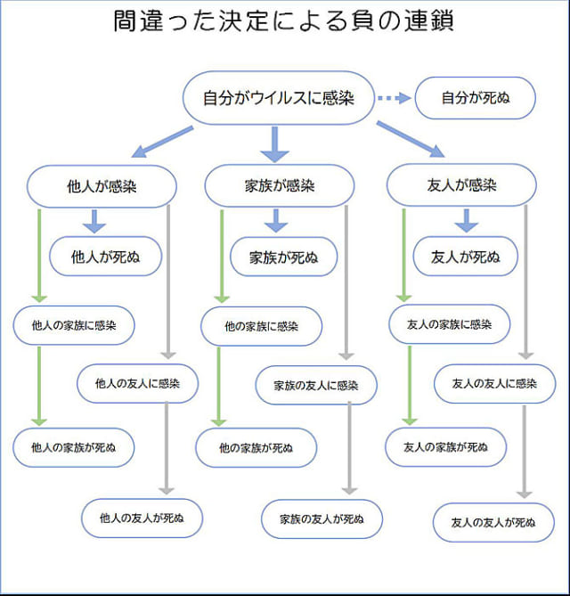 図1 ディシジョンツリーの例(若い世代の場合)
