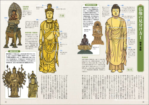 コラムの1つ「仏像の見分け方」の見開きページ