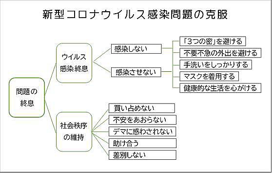 図2 ロジカルツリーの例