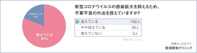 【質問4:新型コロナウイルスの感染拡大を抑えるため、不要不急の外出を控えていますか?】