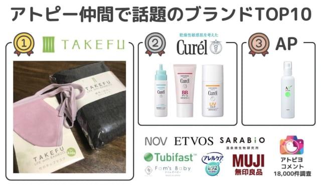 市販品ブランド・トップ4-アトピヨ