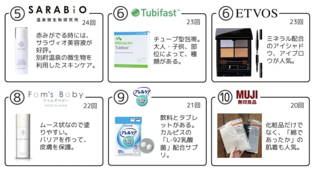 市販品ブランド・トップ5-10-アトピヨ