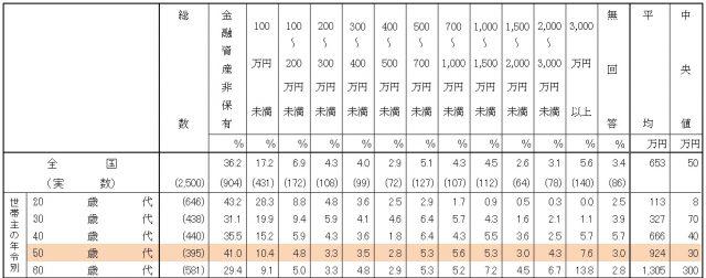 老後資金平均額|独身の老後に必要な資金は?【お金の学校】 金融広報中央委員会「家計の金融行動に関する世論調査[単身世帯調査](令和2年)