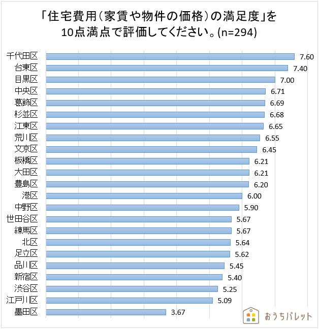 「住宅費用の満足度」ランキング