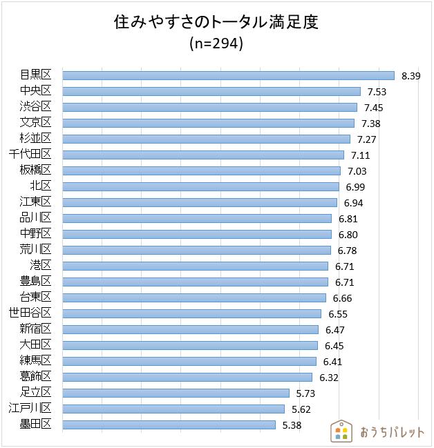 「住みやすさのトータル満足度」ランキング